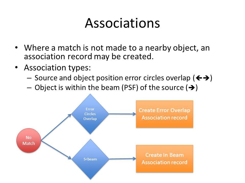 Application to GALEX ASC Catalog GALEX ASC (NUV) vs.