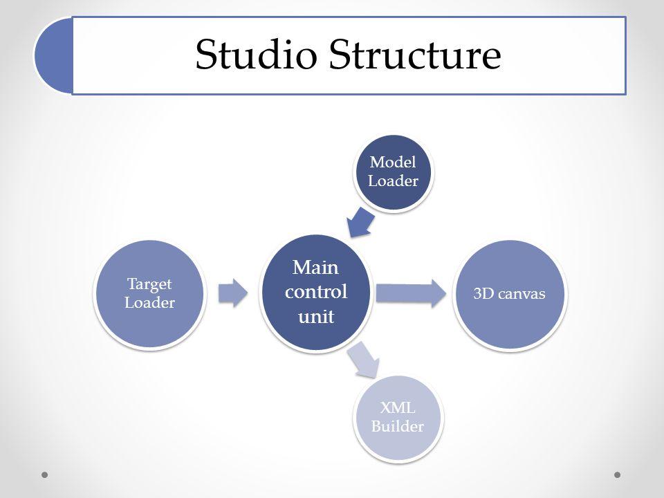 Studio Structure Main control unit Model Loader 3D canvas XML Builder Target Loader