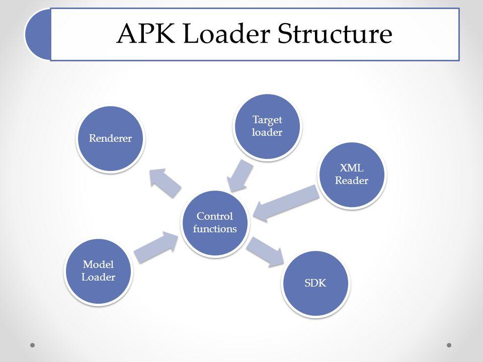 APK Loader Structure Control functions Target loader XML Reader SDK Model Loader Renderer