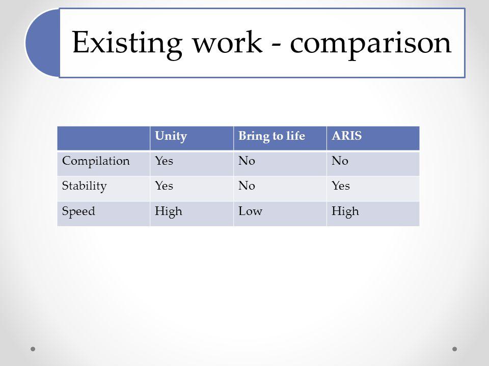 Existing work - comparison UnityBring to lifeARIS CompilationYesNo StabilityYesNoYes SpeedHighLowHigh