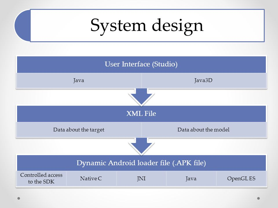 System design Dynamic Android loader file (.APK file) Controlled access to the SDK Native CJNIJavaOpenGL ES XML File Data about the targetData about the model User Interface (Studio) JavaJava3D