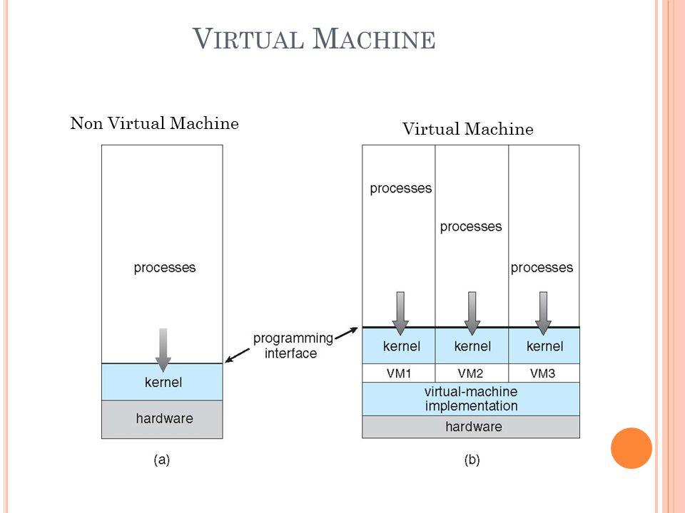 V IRTUAL M ACHINE Non Virtual Machine Virtual Machine