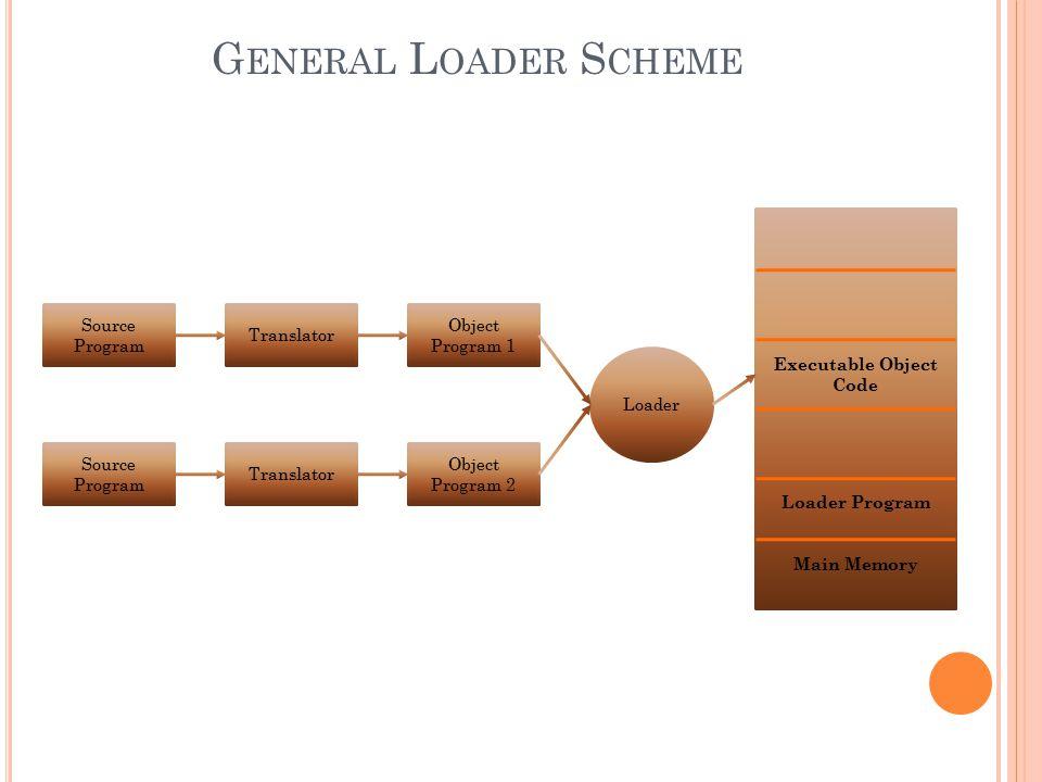 G ENERAL L OADER S CHEME Source Program Translator Object Program 1 Object Program 2 Loader Executable Object Code Loader Program Main Memory
