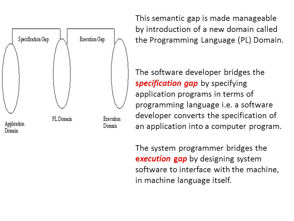 This semantic gap is made manageable by introduction of a new domain called the Programming Language (PL) Domain. The software developer bridges the s