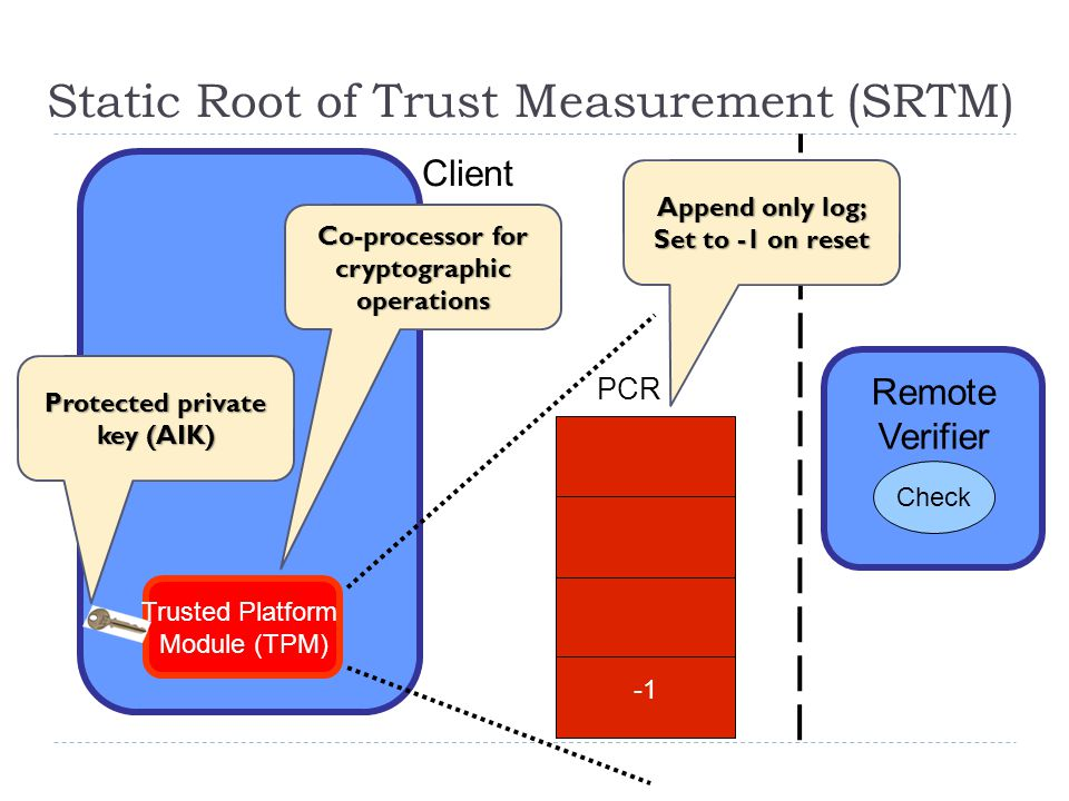 Trusted Platform Module (TPM)‏ ‏ PCR Remote Verifier Client Check Static Root of Trust Measurement (SRTM) Co-processor for cryptographic operations Protected private key (AIK) Append only log; Set to -1 on reset
