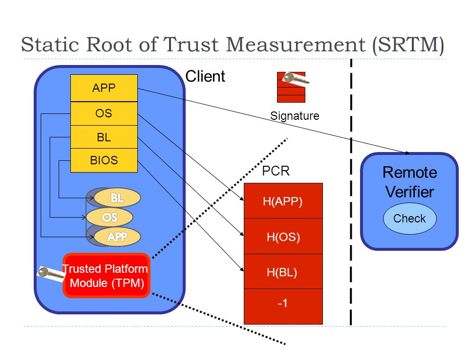 BL OS APP Trusted Platform Module (TPM)‏ ‏ PCR BIOS Remote Verifier Client Signature Check Static Root of Trust Measurement (SRTM) H(APP) H(OS) H(BL)
