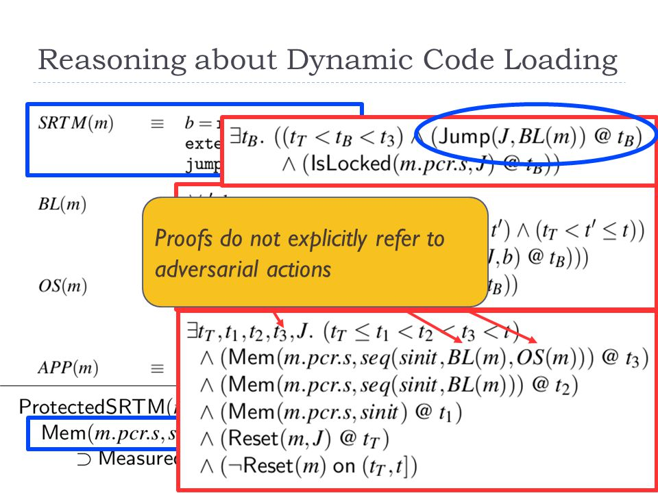 Reasoning about Dynamic Code Loading Proofs do not explicitly refer to adversarial actions