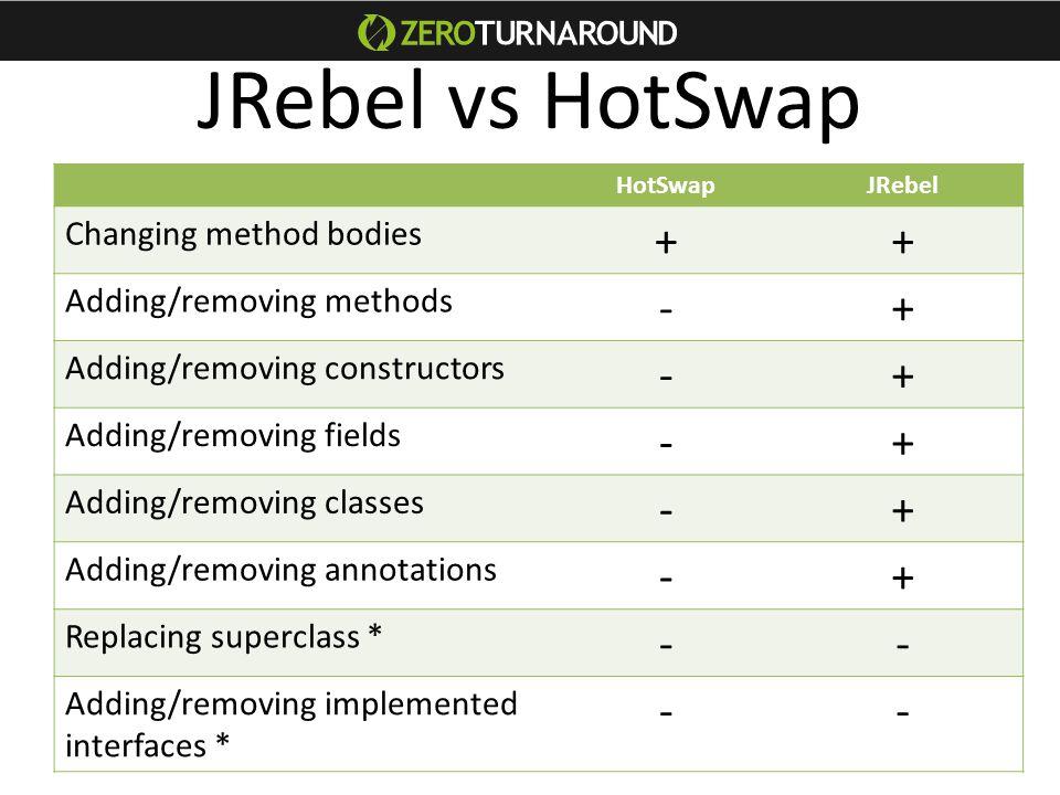 JRebel vs HotSwap HotSwapJRebel Changing method bodies ++ Adding/removing methods -+ Adding/removing constructors -+ Adding/removing fields -+ Adding/removing classes -+ Adding/removing annotations -+ Replacing superclass * -- Adding/removing implemented interfaces * --