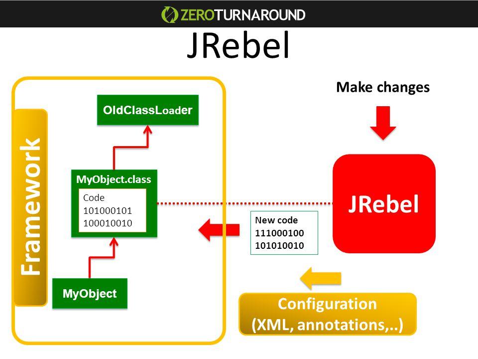 MyObject MyObject.class OldClassL oad er Code 101000101 100010010 New code 111000100 101010010 JRebel Framework Configuration (XML, annotations,..) JRebel Make changes