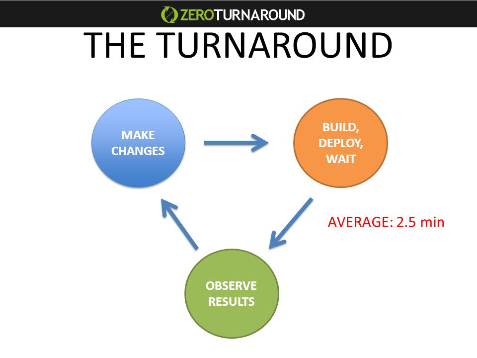 THE TURNAROUND MAKE CHANGES MAKE CHANGES BUILD, DEPLOY, WAIT OBSERVE RESULTS AVERAGE: 2.5 min
