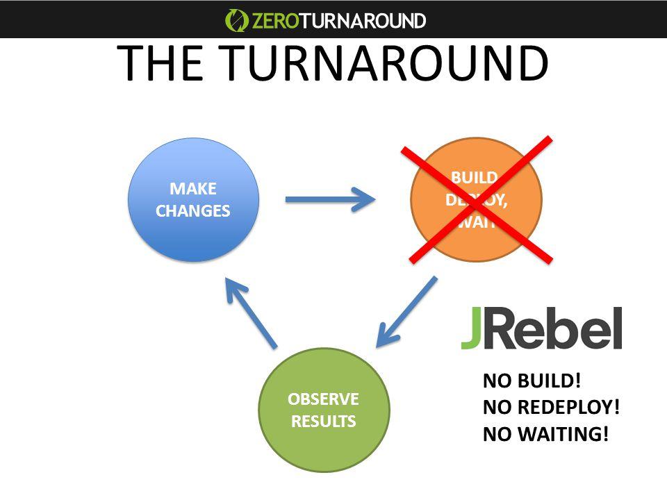 THE TURNAROUND MAKE CHANGES MAKE CHANGES BUILD, DEPLOY, WAIT OBSERVE RESULTS NO BUILD.