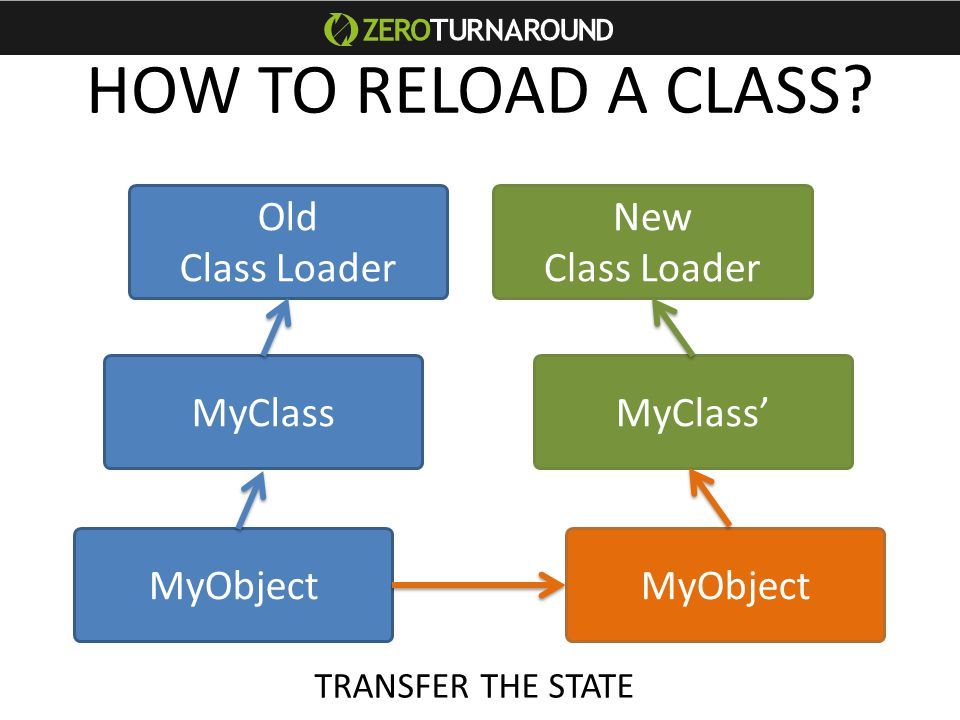 Classes Libraries OldClassLoader NewClassLoader Sevlet New Classes New Libraries Sevlet Session init() App State serialize/deserialize THIS IS WHAT EVERY APPLICATION SERVER DOES