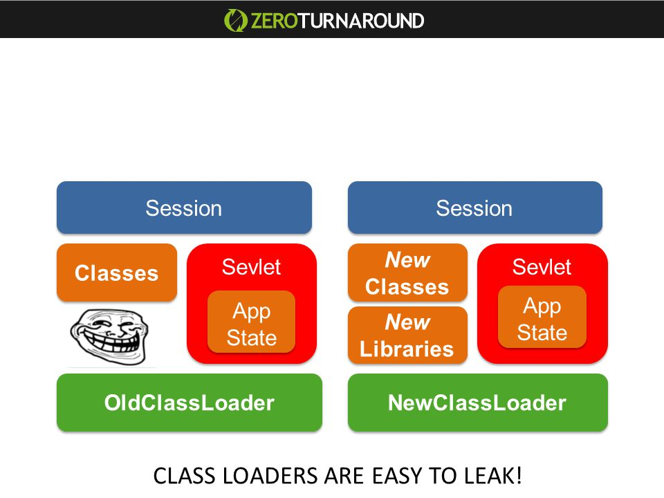 Classes OldClassLoader NewClassLoader Sevlet New Classes New Libraries Sevlet Session App State CLASS LOADERS ARE EASY TO LEAK!