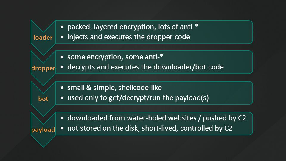 loader packed, layered encryption, lots of anti-* injects and executes the dropper code dropper some encryption, some anti-* decrypts and executes the downloader/bot code bot small & simple, shellcode-like used only to get/decrypt/run the payload(s) payload downloaded from water-holed websites / pushed by C2 not stored on the disk, short-lived, controlled by C2