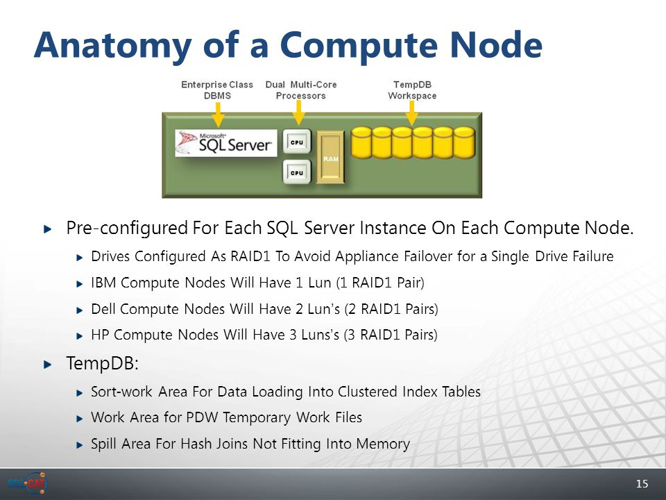 15 Anatomy of a Compute Node Pre-configured For Each SQL Server Instance On Each Compute Node. Drives Configured As RAID1 To Avoid Appliance Failover