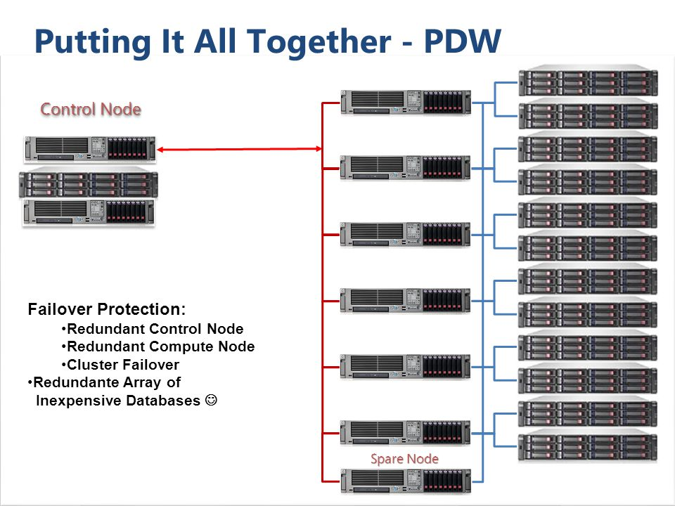 18 Putting It All Together - PDW Control Node Failover Protection: Redundant Control Node Redundant Compute Node Cluster Failover Redundante Array of Inexpensive Databases Spare Node