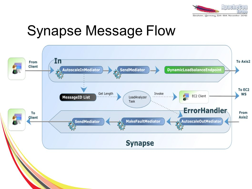 Synapse Message Flow