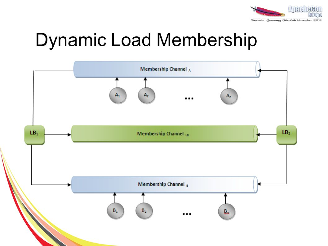 Dynamic Load Membership