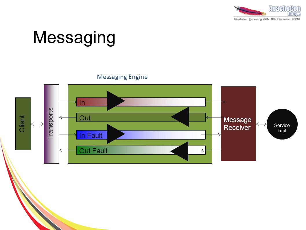 Messaging In Out In Fault Out Fault Message Receiver Service Impl Client Messaging Engine Transports
