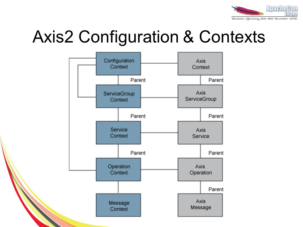 Axis2 Configuration & Contexts