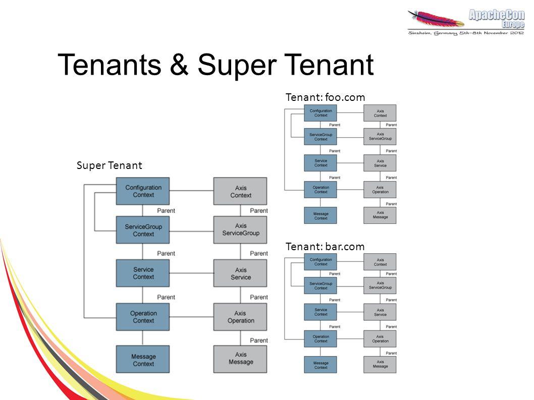 Tenants & Super Tenant Super Tenant Tenant: foo.com Tenant: bar.com