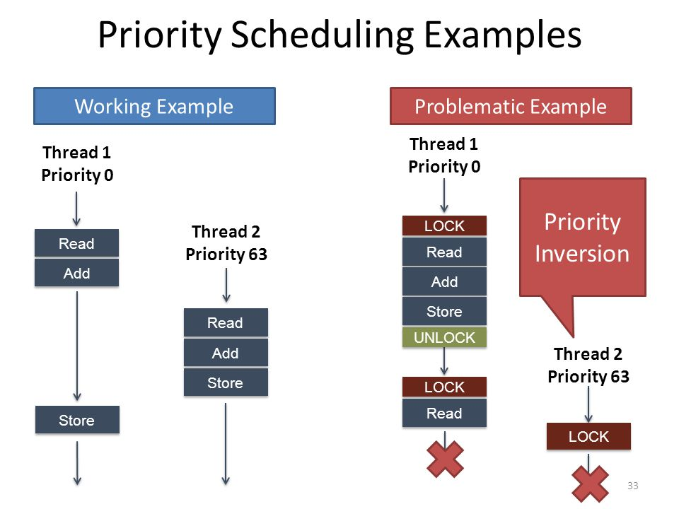 Priority Scheduling Examples 33 Read Add Store Read Add Store Thread 1 Priority 0 Thread 2 Priority 63 LOCK UNLOCK LOCK Read Add Store Thread 1 Priority 0 LOCK Read Thread 2 Priority 63 Working Example Problematic Example Priority Inversion