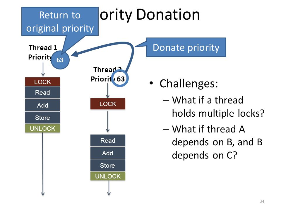 Priority Donation 34 UNLOCK LOCK Add Store Thread 1 Priority 0 LOCK Read Thread 2 Priority 63 Donate priority 63 UNLOCK Add Store Read Return to original priority Challenges: – What if a thread holds multiple locks.
