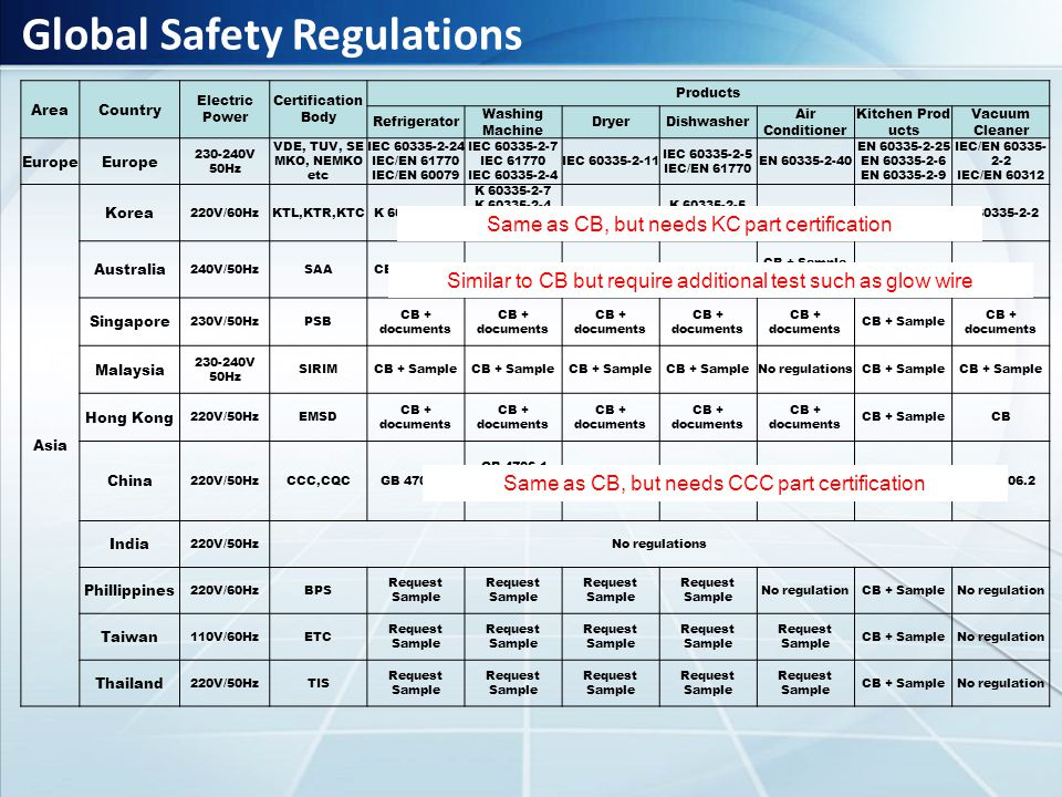 Global Safety Regulations AreaCountry Electric Power Certification Body Products Refrigerator Washing Machine DryerDishwasher Air Conditioner Kitchen Prod ucts Vacuum Cleaner Europe 230-240V 50Hz VDE, TUV, SE MKO, NEMKO etc IEC 60335-2-24 IEC/EN 61770 IEC/EN 60079 IEC 60335-2-7 IEC 61770 IEC 60335-2-4 IEC 60335-2-11 IEC 60335-2-5 IEC/EN 61770 EN 60335-2-40 EN 60335-2-25 EN 60335-2-6 EN 60335-2-9 IEC/EN 60335- 2-2 IEC/EN 60312 Asia Korea 220V/60HzKTL,KTR,KTCK 60335-2-24 K 60335-2-7 K 60335-2-4 K 60335-2-11 K 61770 K 60335-2-11 K 60335-2-5 K 61770 K 60335-2-40K 60335-2-2 Australia 240V/50HzSAACB + Sample (additional tests) CB + SampleCB Singapore 230V/50HzPSB CB + documents CB + Sample CB + documents Malaysia 230-240V 50Hz SIRIMCB + Sample No regulationsCB + Sample Hong Kong 220V/50HzEMSD CB + documents CB + SampleCB China 220V/50HzCCC,CQC GB 4706.13 GB 4706.1 GB 4706.24 GB 4706.26) GB 4706.1 GB 4706.20 GB 4706.1 GB 4706.25 GB 4706.32 No products in China GB 4706.2 India 220V/50HzNo regulations Phillippines 220V/60HzBPS Request Sample Request Sample No regulationCB + SampleNo regulation Taiwan 110V/60HzETC Request Sample CB + SampleNo regulation Thailand 220V/50HzTIS Request Sample CB + SampleNo regulation Same as CB, but needs KC part certification Same as CB, but needs CCC part certification Similar to CB but require additional test such as glow wire
