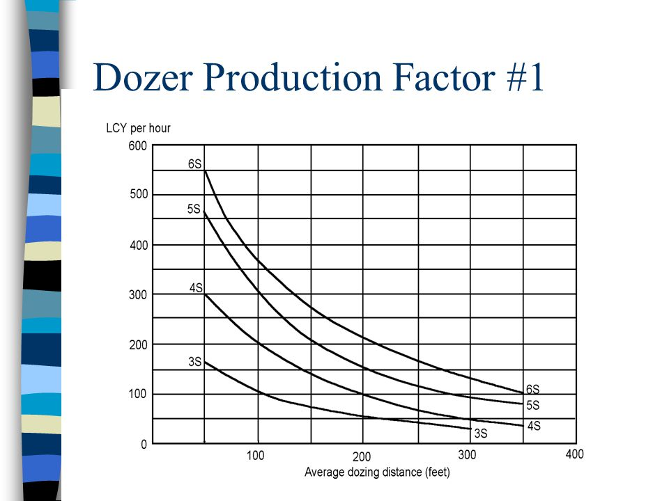 Dozer Production Factor #1 n Maximum Basic Production –Find the average dozing distance line on the bottom of the scale. –Read up until you intercept