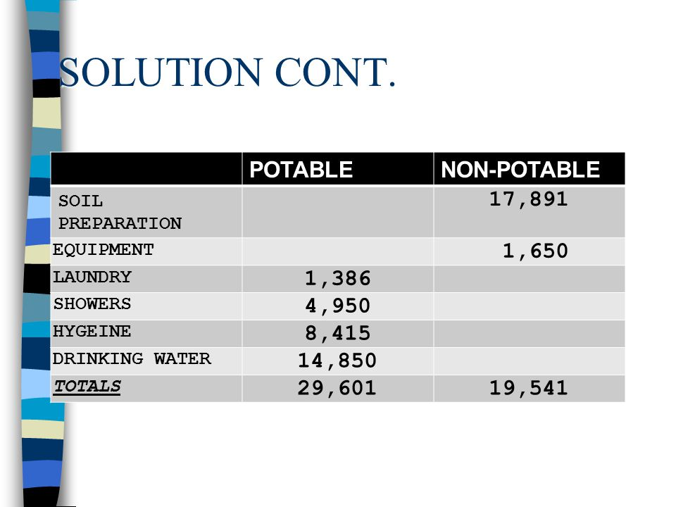 SOLUTION CONT. DRINKING 75 MEN X 3 GAL/MAN X 60 DAYS X 1.10 = 14,850 GALS