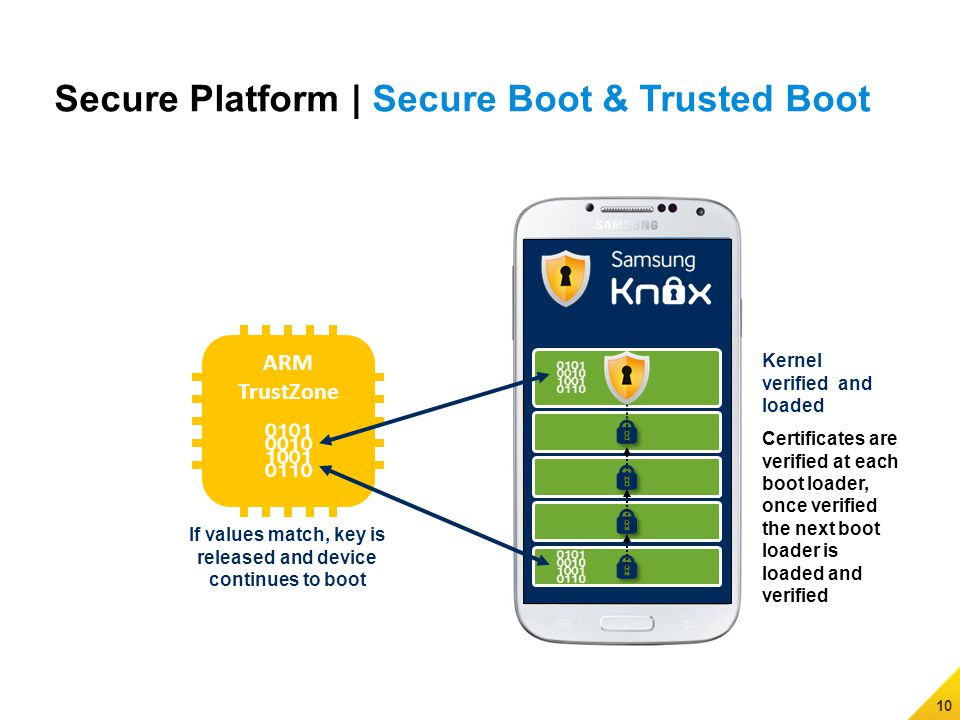 10 Secure Platform | Secure Boot & Trusted Boot Kernel verified and loaded If values match, key is released and device continues to boot ARM TrustZone Certificates are verified at each boot loader, once verified the next boot loader is loaded and verified