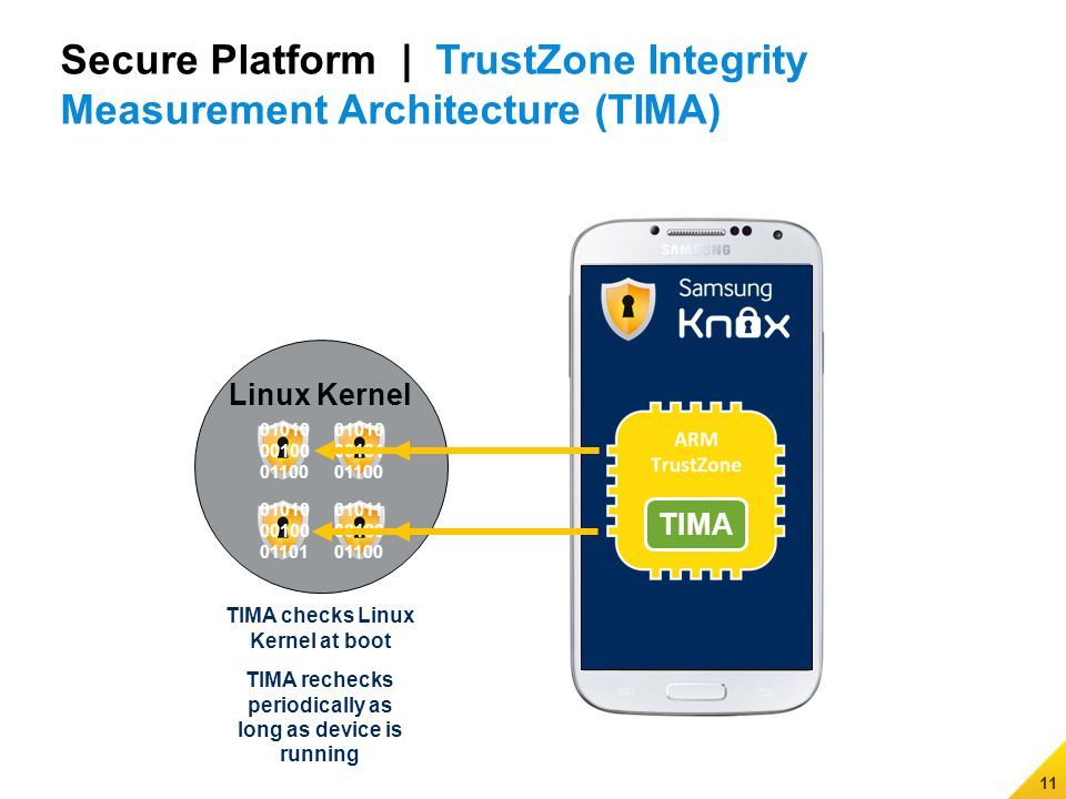 11 Secure Platform | TrustZone Integrity Measurement Architecture (TIMA) TIMA checks Linux Kernel at boot TIMA rechecks periodically as long as device is running Linux Kernel 01010 00100 01100 01010 00101 01100 01010 00100 01101 01011 00100 01100 TIMA