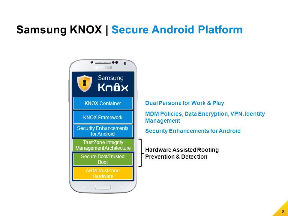 9 KNOX Container Security Enhancements for Android TrustZone Integrity Management Architecture Secure Boot/Trusted Boot ARM TrustZone Hardware KNOX Framework Android Open Source Project (AOSP) Secure Platform | Security Built into Every Layer Application Layer Android Framework Android OS Linux Kernel Boot Loader Hardware