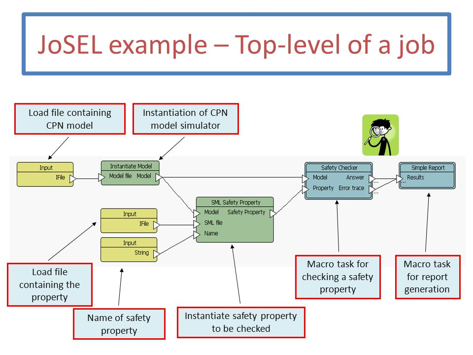 JoSEL example – Top-level of a job Macro task for report generation Macro task for checking a safety property Instantiate safety property to be checked Name of safety property Load file containing the property Load file containing CPN model Instantiation of CPN model simulator