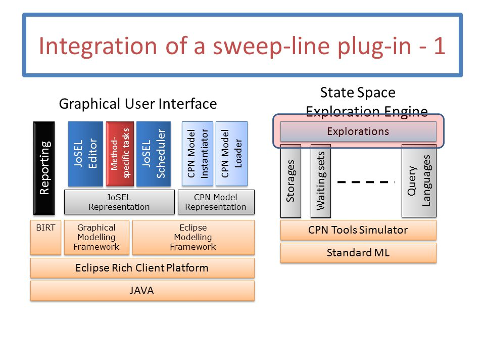 Integration of a sweep-line plug-in - 1 Graphical User Interface State Space Exploration Engine JAVA Eclipse Rich Client Platform Eclipse Modelling Fr