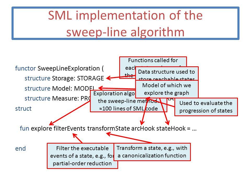SML implementation of the sweep-line algorithm functor SweepLineExploration ( structure Storage: STORAGE structure Model: MODEL structure Measure: PROGRESS_MEASURE): EXPLORATION = struct fun explore filterEvents transformState arcHook stateHook = … end Exploration algorithm using the sweep-line method.