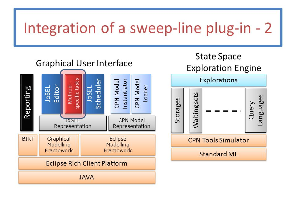 Integration of a sweep-line plug-in - 2 Graphical User Interface State Space Exploration Engine JAVA Eclipse Rich Client Platform Eclipse Modelling Framework Graphical Modelling Framework CPN Model Representation CPN Model Loader CPN Model Instantiator Standard ML CPN Tools Simulator Explorations Storages Waiting sets Query Languages JoSEL Editor JoSEL Scheduler Reporting BIRT JoSEL Representation Method- specific tasks