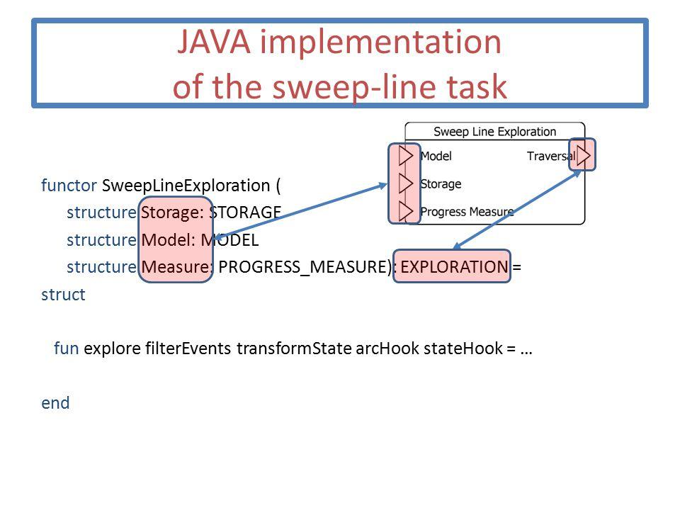 JAVA implementation of the sweep-line task functor SweepLineExploration ( structure Storage: STORAGE structure Model: MODEL structure Measure: PROGRES
