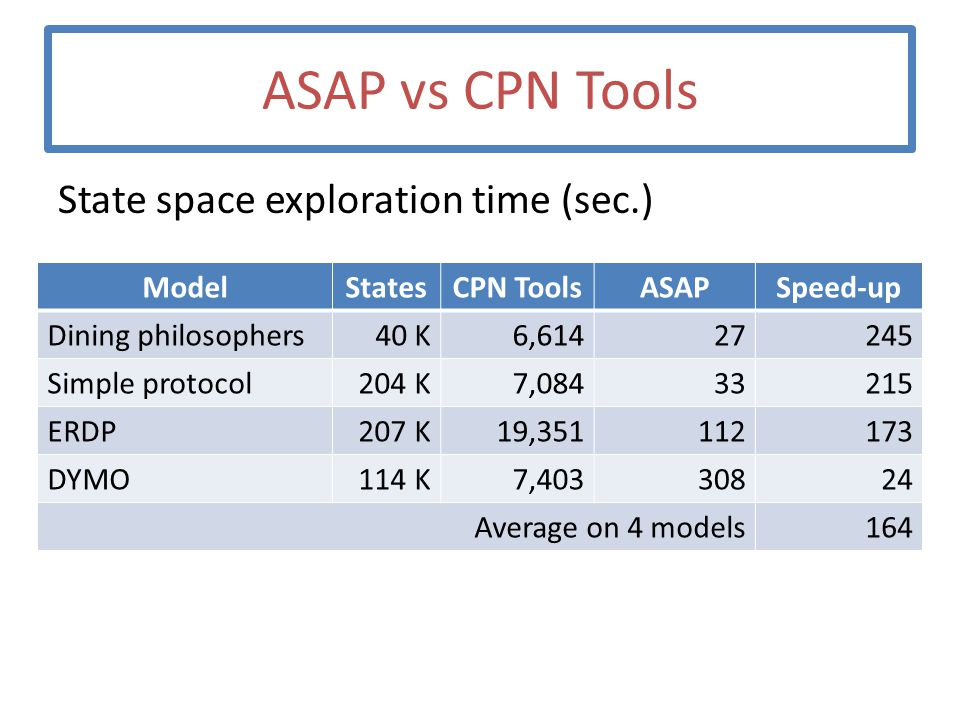 ASAP vs CPN Tools State space exploration time (sec.) ModelStatesCPN ToolsASAPSpeed-up Dining philosophers40 K6,61427245 Simple protocol204 K7,0843321