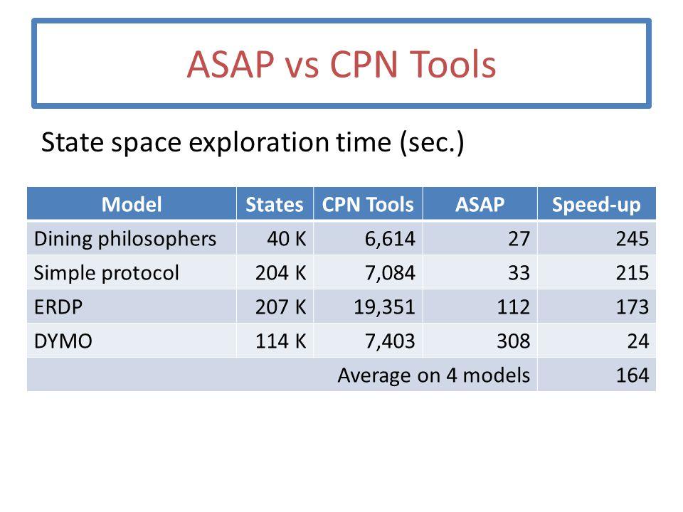 ASAP vs CPN Tools State space exploration time (sec.) ModelStatesCPN ToolsASAPSpeed-up Dining philosophers40 K6,61427245 Simple protocol204 K7,08433215 ERDP207 K19,351112173 DYMO114 K7,40330824 Average on 4 models164