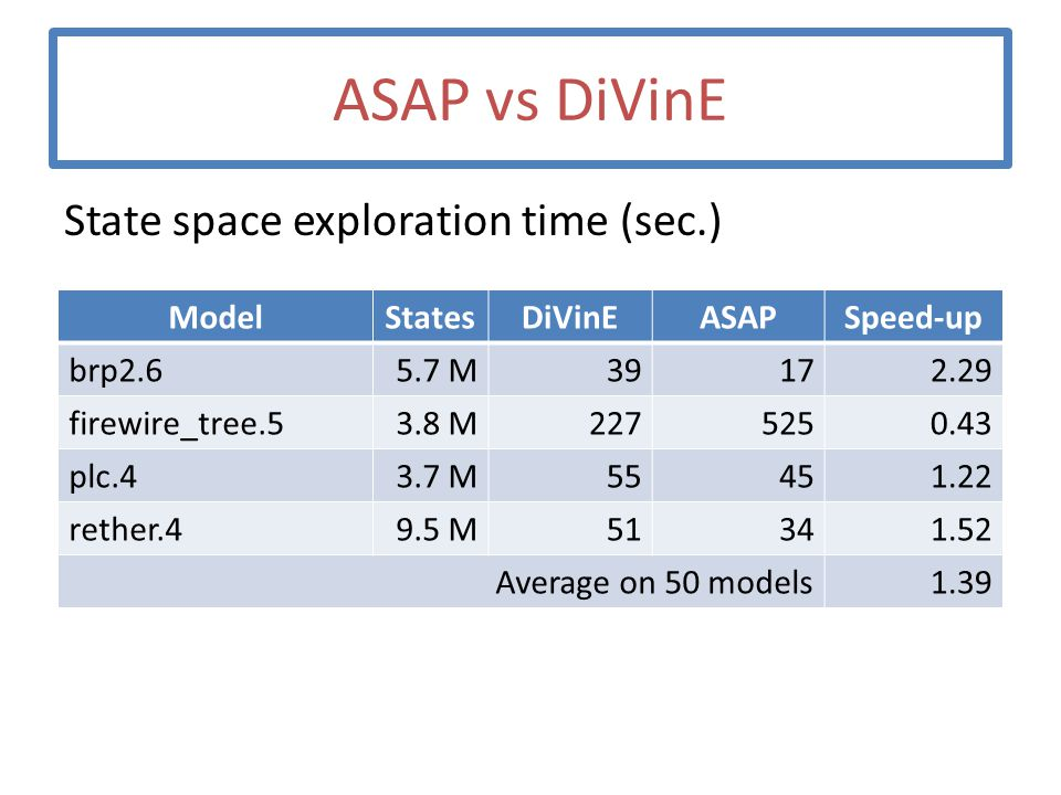 ASAP vs DiVinE State space exploration time (sec.) ModelStatesDiVinEASAPSpeed-up brp2.65.7 M39172.29 firewire_tree.53.8 M2275250.43 plc.43.7 M55451.22 rether.49.5 M51341.52 Average on 50 models1.39