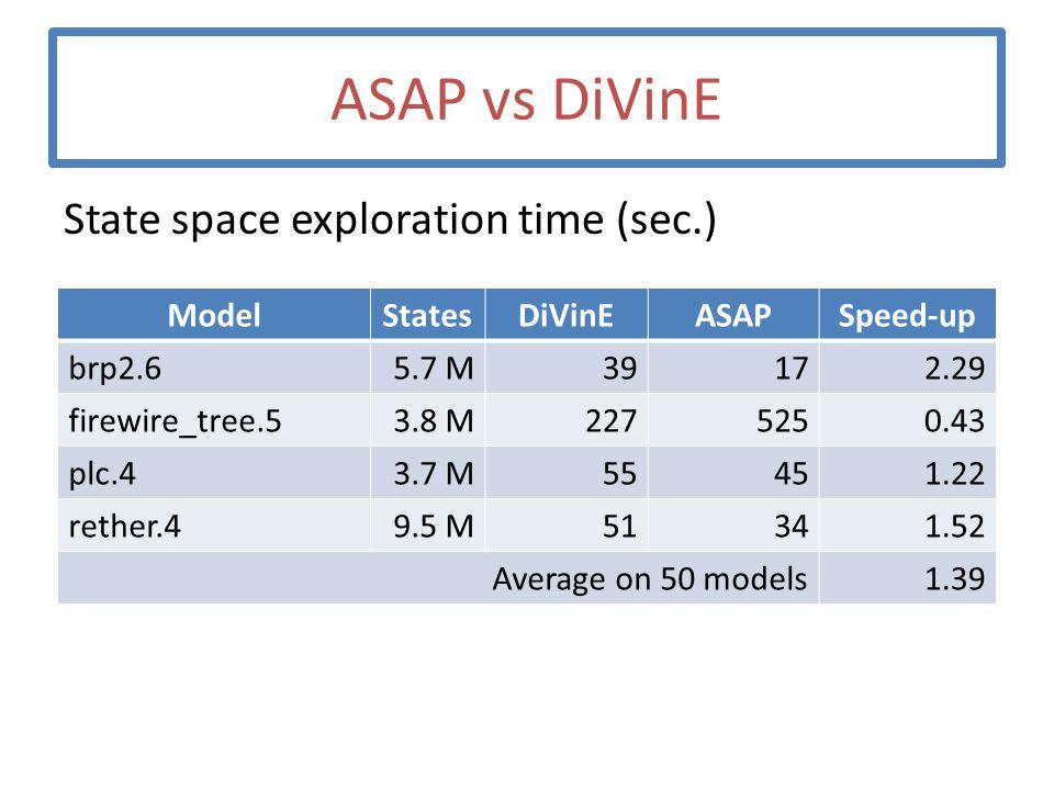 ASAP vs DiVinE State space exploration time (sec.) ModelStatesDiVinEASAPSpeed-up brp2.65.7 M39172.29 firewire_tree.53.8 M2275250.43 plc.43.7 M55451.22