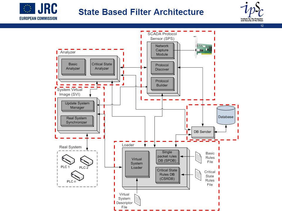 12 State Based Filter Architecture