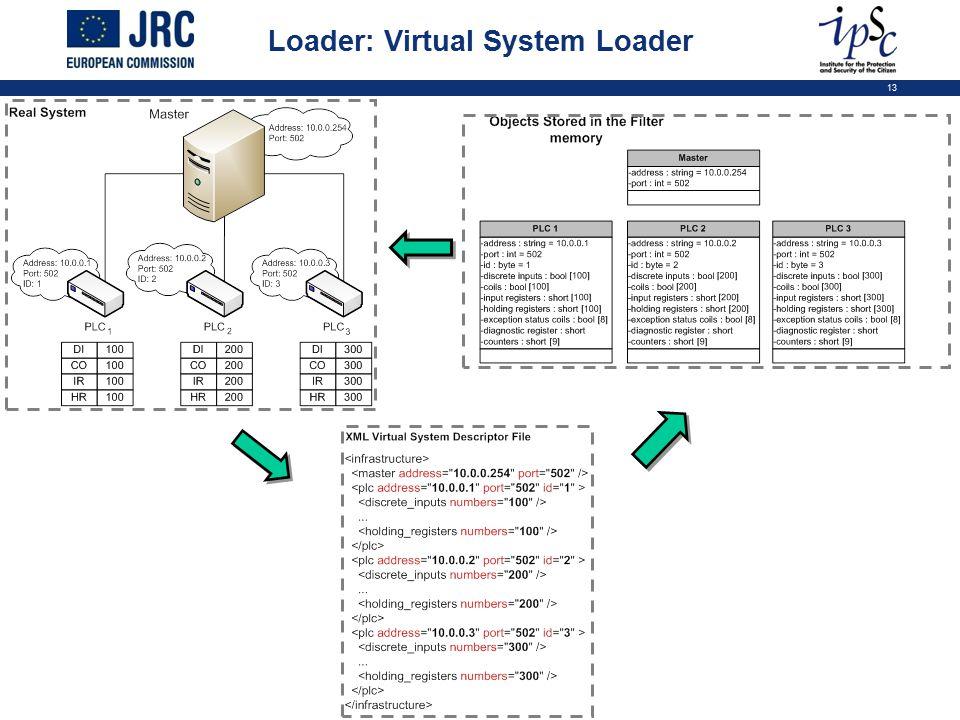 13 Loader: Virtual System Loader