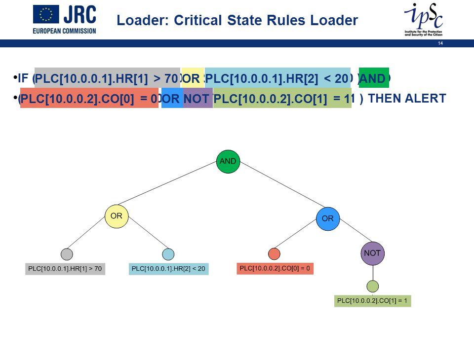 14 IF ( PLC[10.0.0.1].HR[1] > 70 OR PLC[10.0.0.1].HR[2] < 20 ) AND ( PLC[10.0.0.2].CO[0] = 0 OR NOT PLC[10.0.0.2].CO[1] = 1 ) THEN ALERT Loader: Criti
