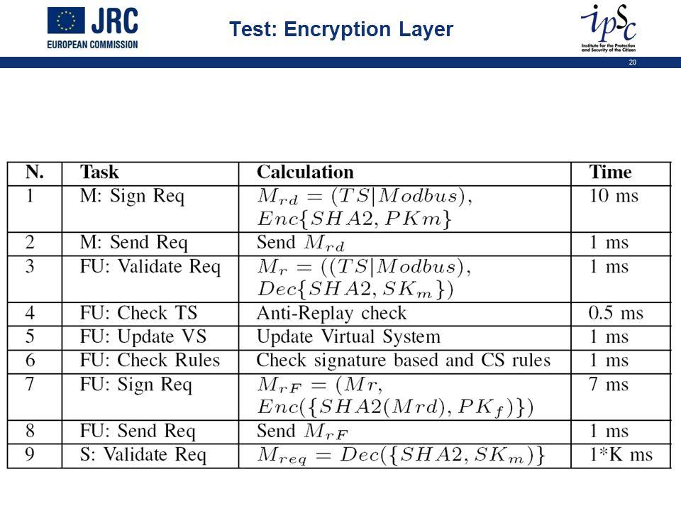 20 Test: Encryption Layer