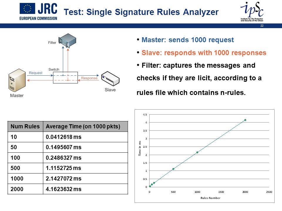 22 Test: Single Signature Rules Analyzer Num RulesAverage Time (on 1000 pkts) 100.0412618 ms 500.1495607 ms 1000.2486327 ms 5001.1152725 ms 10002.1427