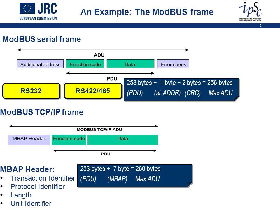 3 An Example: The ModBUS frame ModBUS serial frame ModBUS TCP/IP frame MBAP Header: Transaction Identifier Protocol Identifier Length Unit Identifier