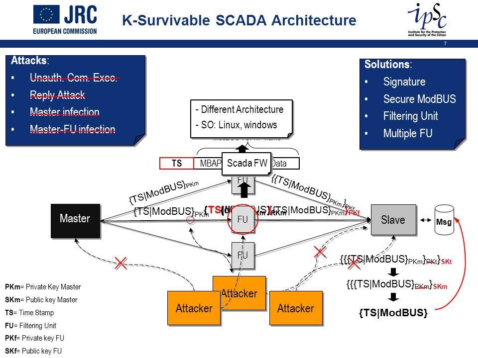 7 {data} PKm {TS|ModBUS} PKm {{{TS|ModBUS} PKm } PKt } SKt K-Survivable SCADA Architecture Attacks : Unauth. Com. Exec. Reply Attack Master infection