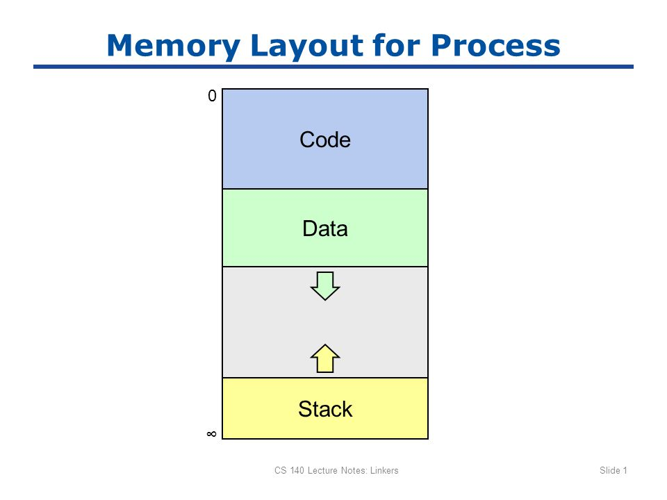CS 140 Lecture Notes: LinkersSlide 1 Memory Layout for Process Code 0 ∞ Data Stack